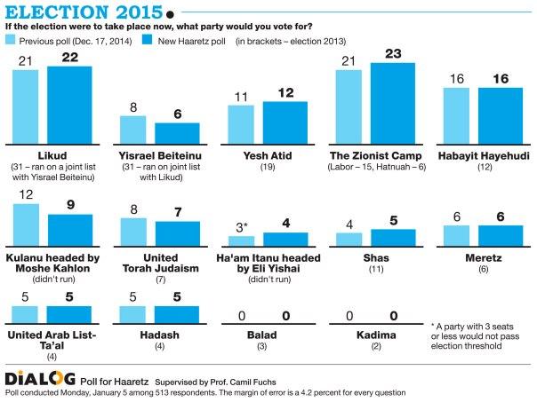 Israeli parties